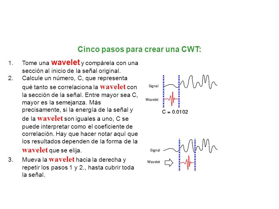 Cinco pasos para crear una CWT: 1.Tome una wavelet y compárela con una sección al inicio de la señal original. 2.Calcule un número, C, que representa