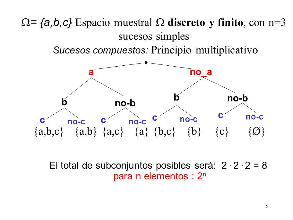 3 = {a,b,c} Espacio muestral discreto y finito, con n=3 sucesos simples Sucesos compuestos: Principio multiplicativo El total de subconjuntos posibles será: 2.