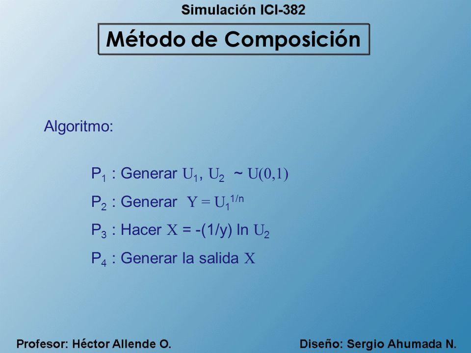 Algoritmo: P 1 : Generar U 1, U 2 ~ U(0,1) P 2 : Generar Y = U 1 1/n P 3 : Hacer X = -(1/y) ln U 2 P 4 : Generar la salida X Método de Composición