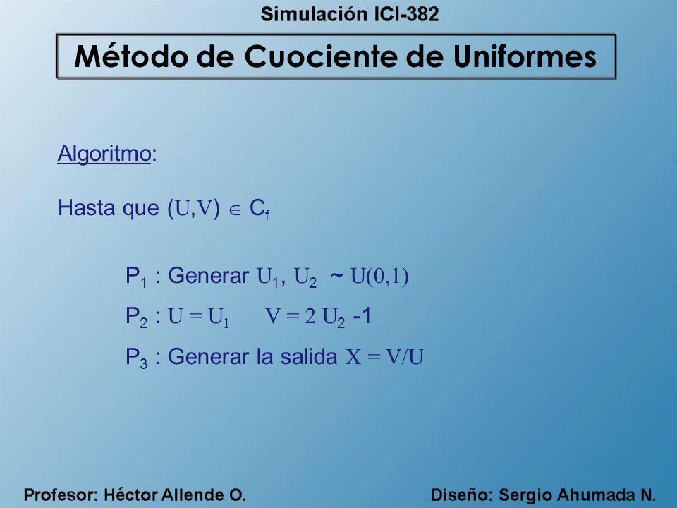 Algoritmo: Hasta que ( U, V ) C f P 1 : Generar U 1, U 2 ~ U(0,1) P 2 : U = U 1 V = 2 U 2 -1 P 3 : Generar la salida X = V/U Método de Cuociente de Un