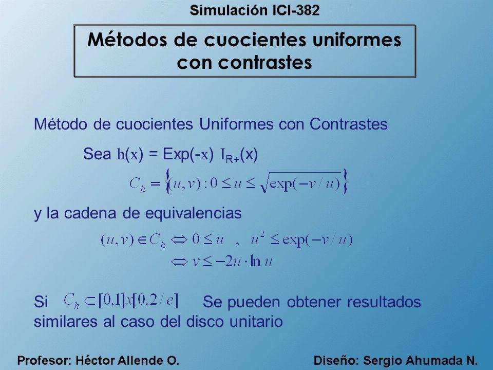 Método de cuocientes Uniformes con Contrastes Sea h ( x ) = Exp(- x ) I R+ (x) y la cadena de equivalencias Si Se pueden obtener resultados similares