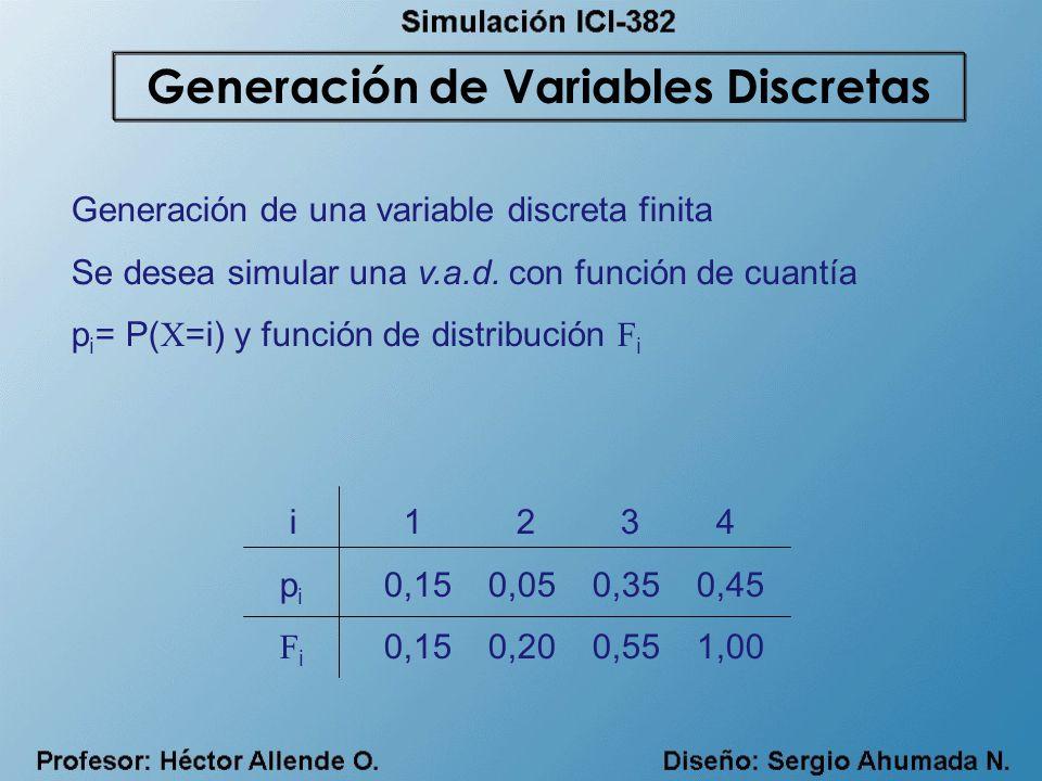Generación de una variable discreta finita Se desea simular una v.a.d. con función de cuantía p i = P( X =i) y función de distribución F i i 1 2 3 4 p
