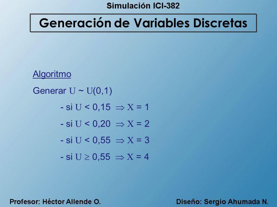 Algoritmo Generar U ~ U (0,1) - si U < 0,15 X = 1 - si U < 0,20 X = 2 - si U < 0,55 X = 3 - si U 0,55 X = 4 Generación de Variables Discretas