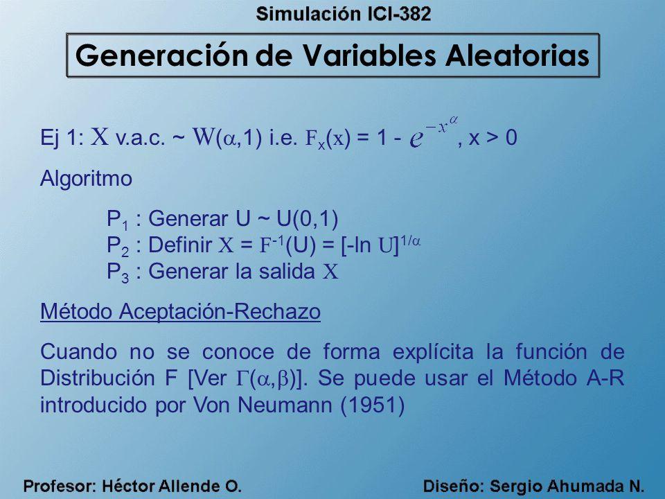Ej 1: X v.a.c. ~ W (,1) i.e. F x ( x ) = 1 -, x > 0 Algoritmo P 1 : Generar U ~ U(0,1) P 2 : Definir X = F -1 (U) = [-ln U ] 1/ P 3 : Generar la salid