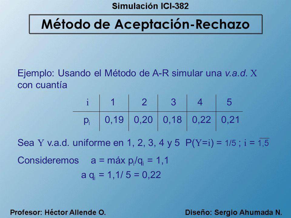 Ejemplo: Usando el Método de A-R simular una v.a.d. X con cuantía i 1 2 3 4 5 p i 0,190,200,180,220,21 Sea Y v.a.d. uniforme en 1, 2, 3, 4 y 5 P( Y =