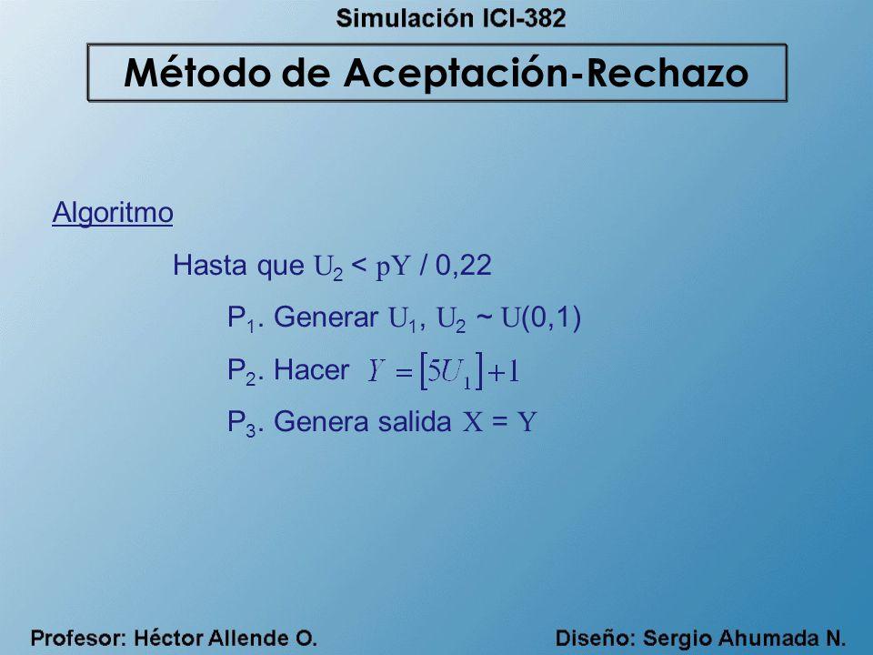 Algoritmo Hasta que U 2 < pY / 0,22 P 1. Generar U 1, U 2 ~ U (0,1) P 2. Hacer P 3. Genera salida X = Y Método de Aceptación-Rechazo