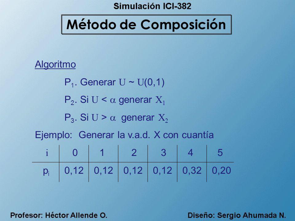 Algoritmo P 1. Generar U ~ U (0,1) P 2. Si U < generar X 1 P 3. Si U > generar X 2 Ejemplo: Generar la v.a.d. X con cuantía i 0 1 2 3 4 5 p i 0,120,12