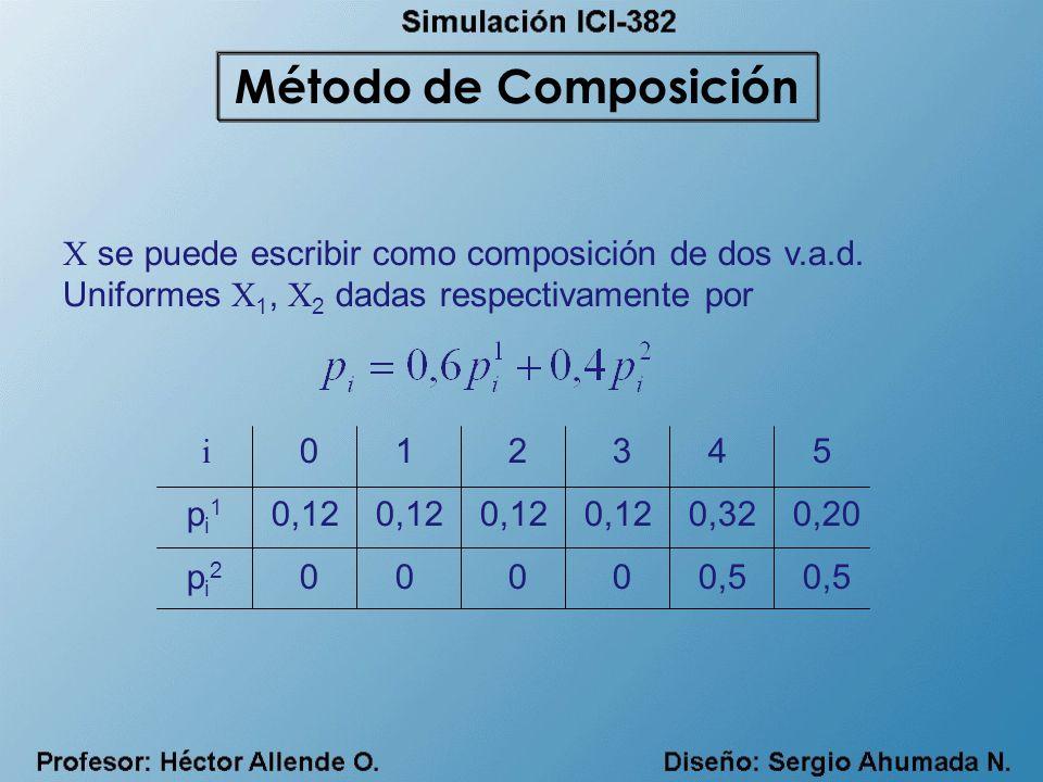 X se puede escribir como composición de dos v.a.d. Uniformes X 1, X 2 dadas respectivamente por i 0 1 2 3 4 5 p i 1 0,120,120,120,120,320,20 p i 2 0 0