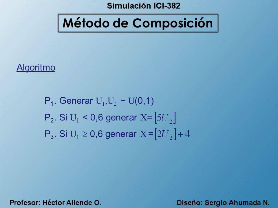 Algoritmo P 1. Generar U 1,U 2 ~ U (0,1) P 2. Si U 1 < 0,6 generar X = P 3. Si U 1 0,6 generar X = Método de Composición