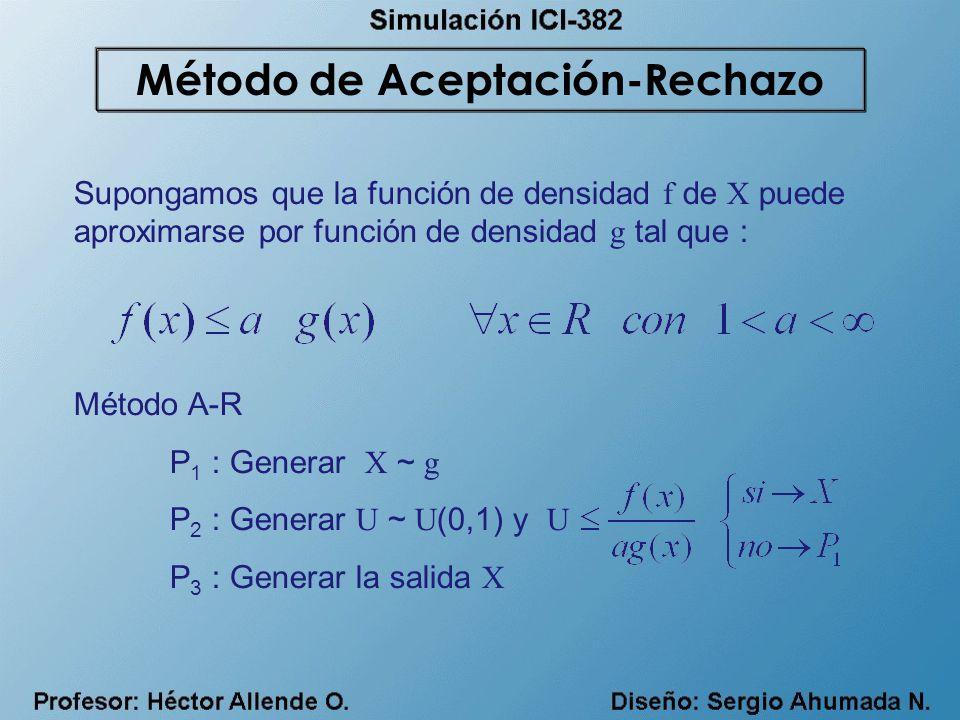 Supongamos que la función de densidad f de X puede aproximarse por función de densidad g tal que : Método A-R P 1 : Generar X ~ g P 2 : Generar U ~ U