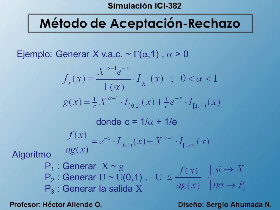 Ejemplo: Generar X v.a.c. ~ (,1), > 0 P 1 : Generar X ~ g P 2 : Generar U ~ U (0,1), U P 3 : Generar la salida X donde c = 1/ + 1/e Algoritmo Método d