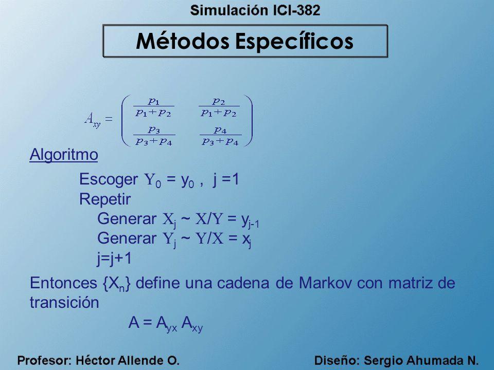 Algoritmo Escoger Y 0 = y 0, j =1 Repetir Generar X j ~ X / Y = y j-1 Generar Y j ~ Y / X = x j j=j+1 Entonces {X n } define una cadena de Markov con