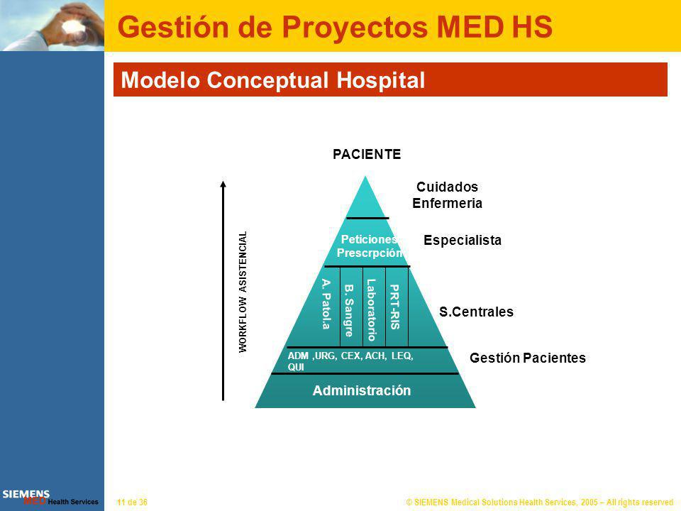 © SIEMENS Medical Solutions Health Services, 2005 – All rights reserved11 de 36 Gestión de Proyectos MED HS Modelo Conceptual Hospital ADM,URG, CEX, A