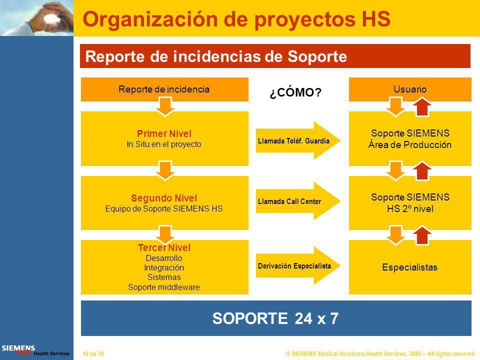 © SIEMENS Medical Solutions Health Services, 2005 – All rights reserved18 de 36 ¿CÓMO? Organización de proyectos HS Reporte de incidencias de Soporte