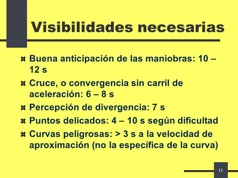 10 Visibilidad necesaria Para circular y efectuar maniobras lícitas: Con seguridad Con comodidad Característica dinámica (depende de la velocidad) Mod