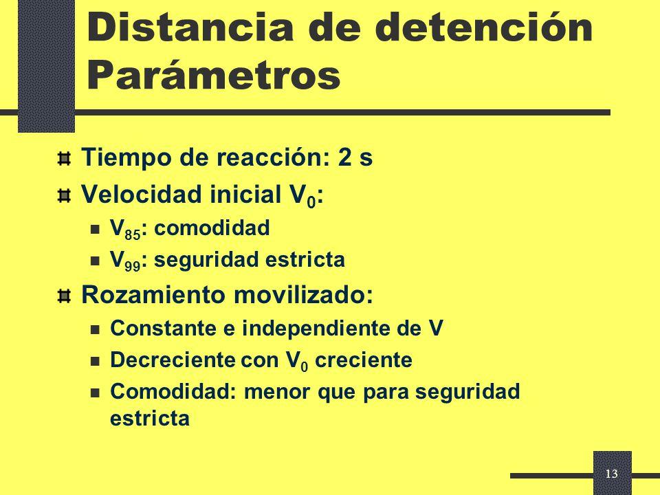 12 Visibilidad necesaria Detención Modelo para la distancia de detención: Velocidad uniforme durante tiempo de reacción Luego, movilización de un roza