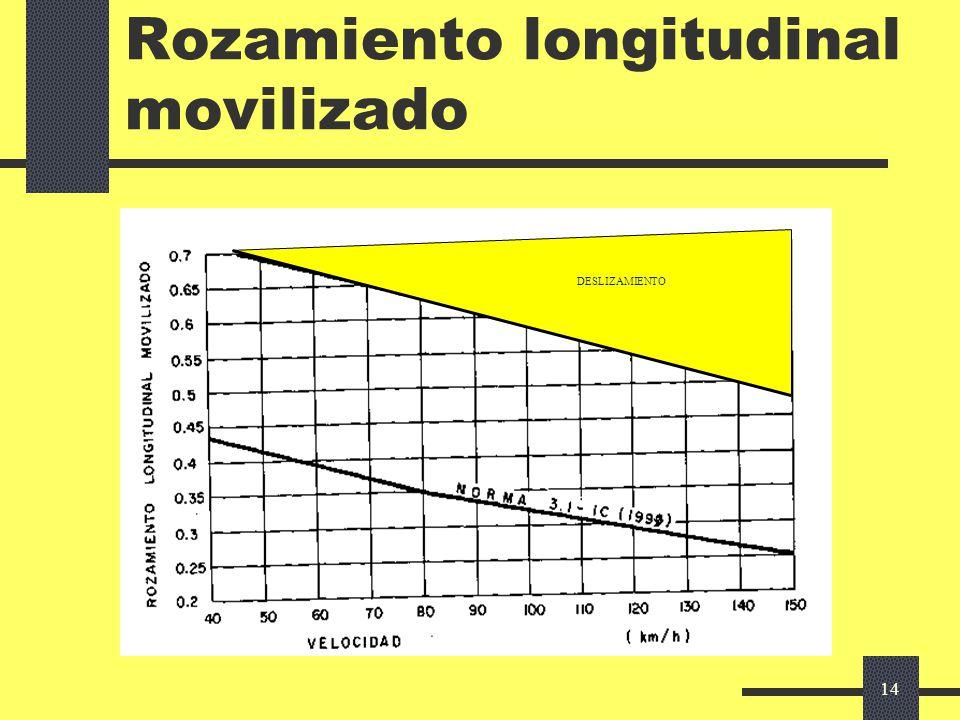 13 Distancia de detención Parámetros Tiempo de reacción: 2 s Velocidad inicial V 0 : V 85 : comodidad V 99 : seguridad estricta Rozamiento movilizado: