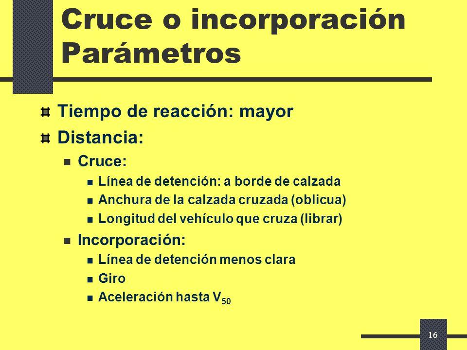15 Visibilidad necesaria Cruce o incorporación En presencia de otro vehículo Además de la detención de éste Modelo para el tiempo de maniobra Parámetr