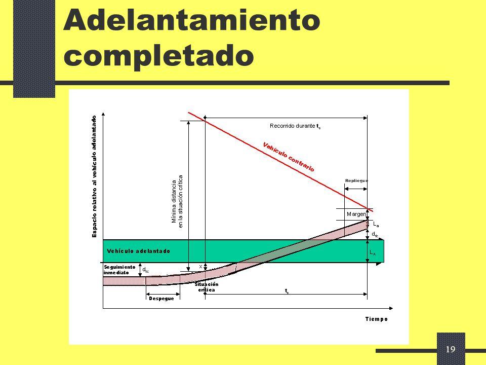 18 Adelantamiento Modelos matemáticos Intervienen 3 vehículos: El adelantante El adelantado El contrario Parámetros: Velocidades de los vehículos: rel