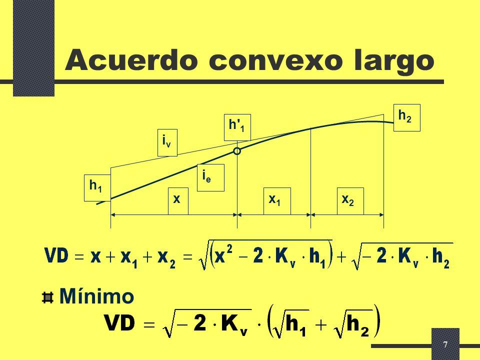6 Visibilidad disponible en alzado Método de las visuales reiteradas Modelos matemáticos para casos sencillos Altura de los ojos: 1,10 m s/ pavimento