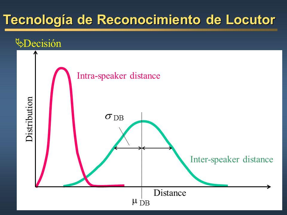 Decisión Tecnología de Reconocimiento de Locutor Distance Intra-speaker distance Inter-speaker distance DB Distribution
