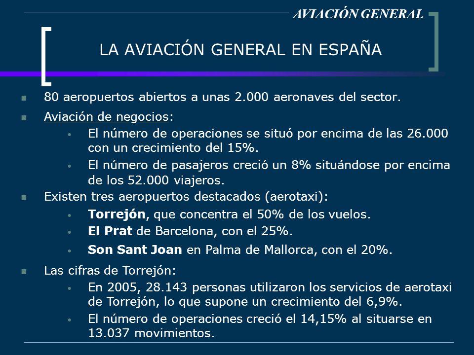 LA AVIACIÓN GENERAL EN ESPAÑA 80 aeropuertos abiertos a unas 2.000 aeronaves del sector. AVIACIÓN GENERAL Aviación de negocios: El número de operacion