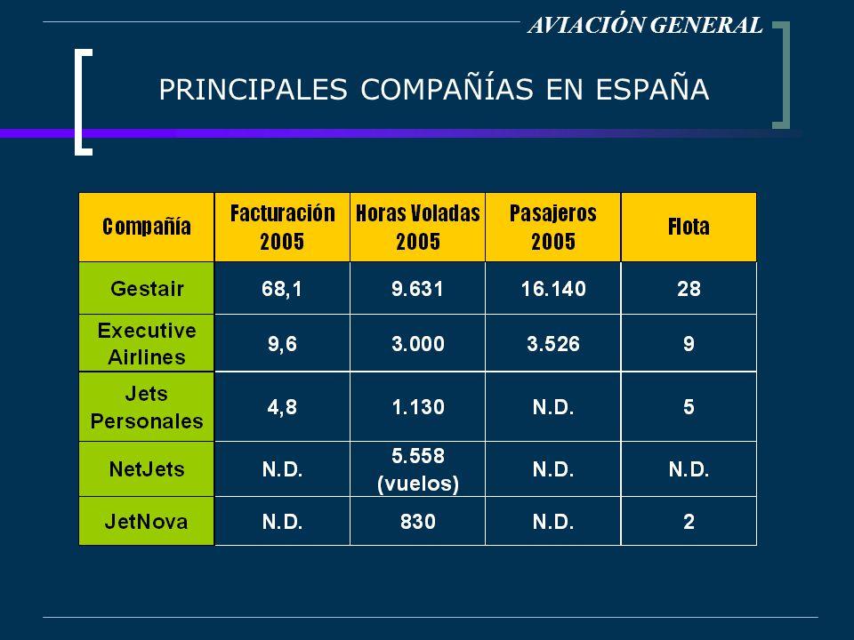 PRINCIPALES COMPAÑÍAS EN ESPAÑA AVIACIÓN GENERAL