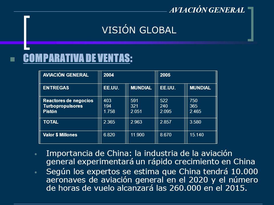VISIÓN GLOBAL COMPARATIVA DE VENTAS: AVIACIÓN GENERAL Importancia de China: la industria de la aviación general experimentará un rápido crecimiento en