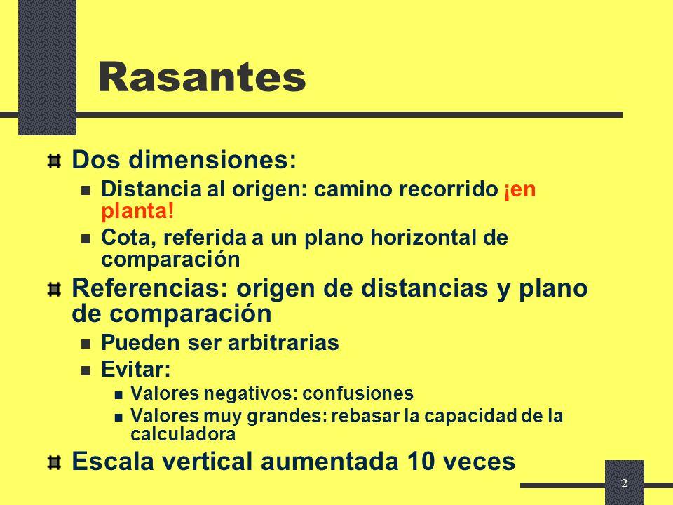 1 Elementos del trazado en alzado Sandro Rocci Universidad Politécnica de Madrid