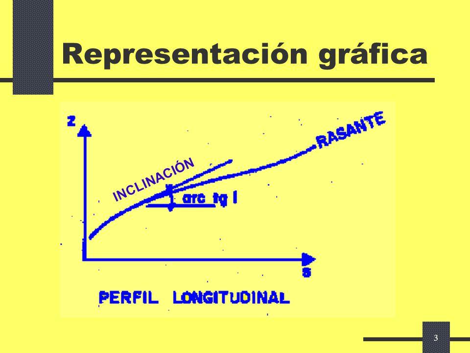 2 Rasantes Dos dimensiones: Distancia al origen: camino recorrido ¡en planta.