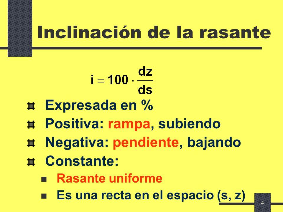 3 Representación gráfica INCLINACIÓN