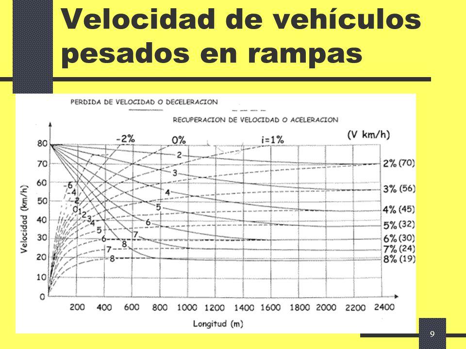 9 Velocidad de vehículos pesados en rampas