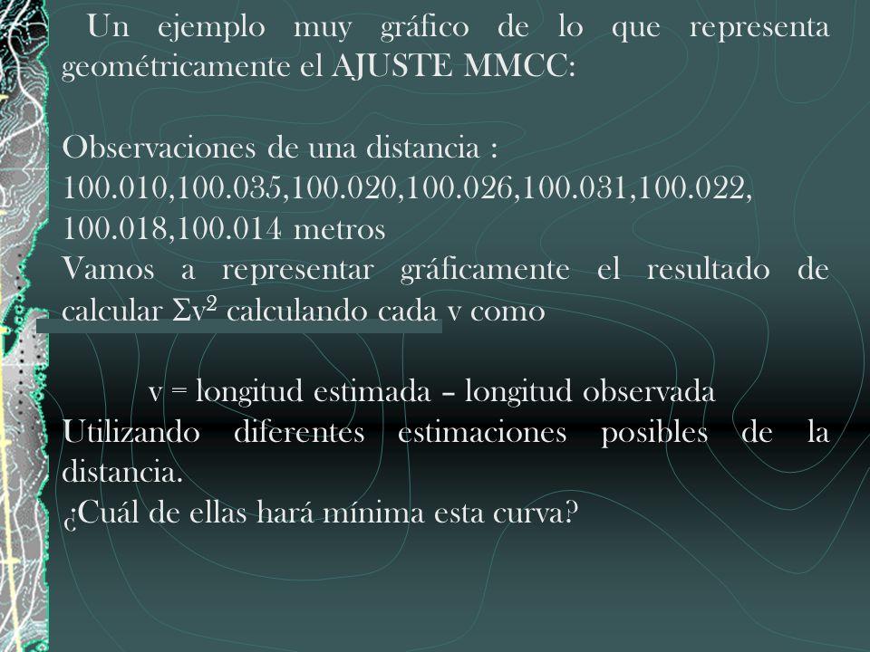Un ejemplo muy gráfico de lo que representa geométricamente el AJUSTE MMCC: Observaciones de una distancia : 100.010,100.035,100.020,100.026,100.031,1