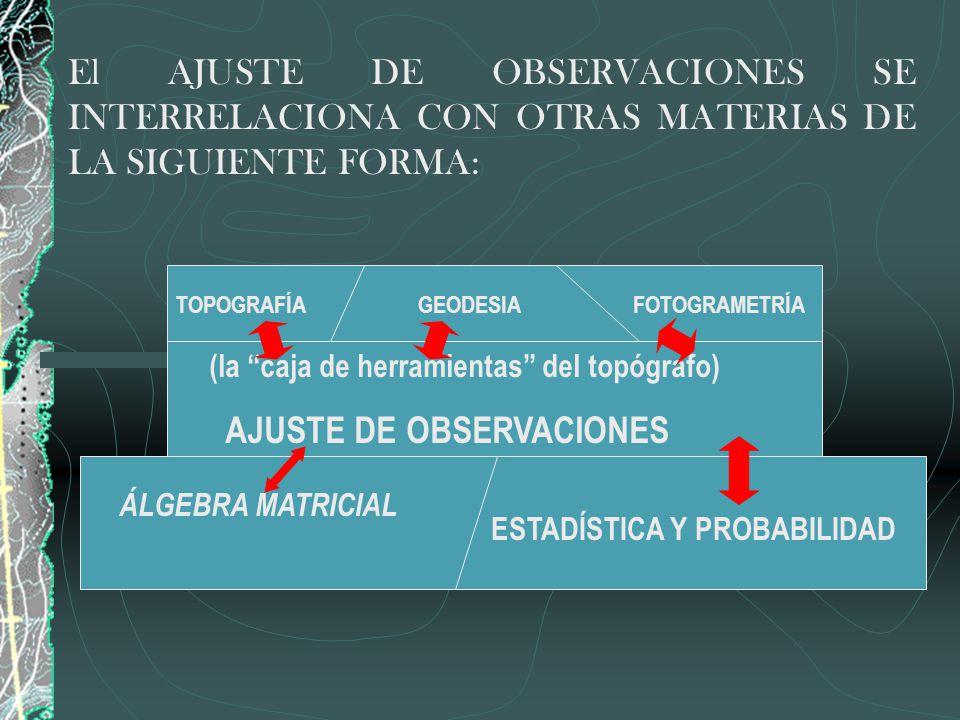 El AJUSTE DE OBSERVACIONES SE INTERRELACIONA CON OTRAS MATERIAS DE LA SIGUIENTE FORMA: TOPOGRAFÍAGEODESIAFOTOGRAMETRÍA (la caja de herramientas del to