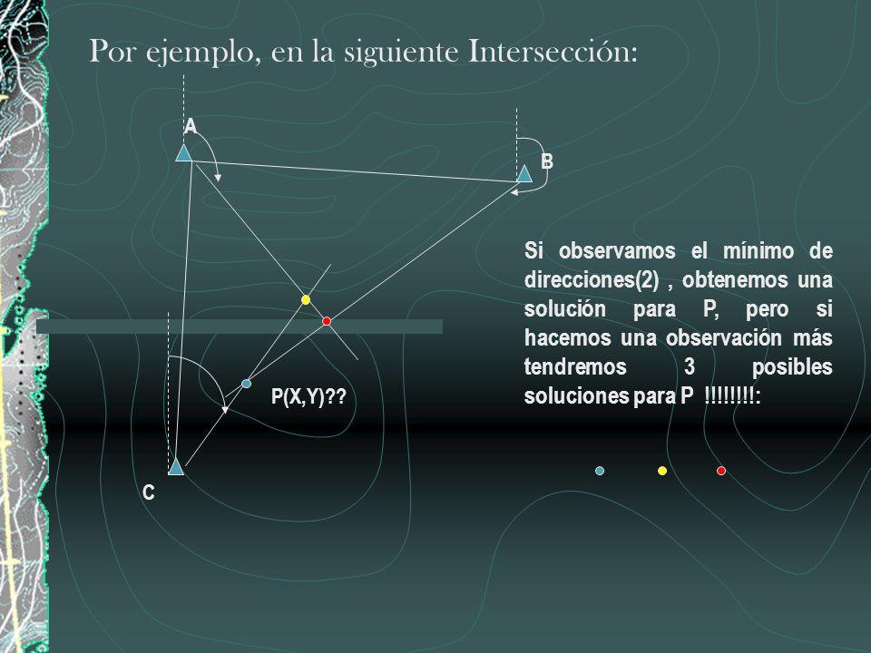 Por ejemplo, en la siguiente Intersección: Si observamos el mínimo de direcciones(2), obtenemos una solución para P, pero si hacemos una observación m