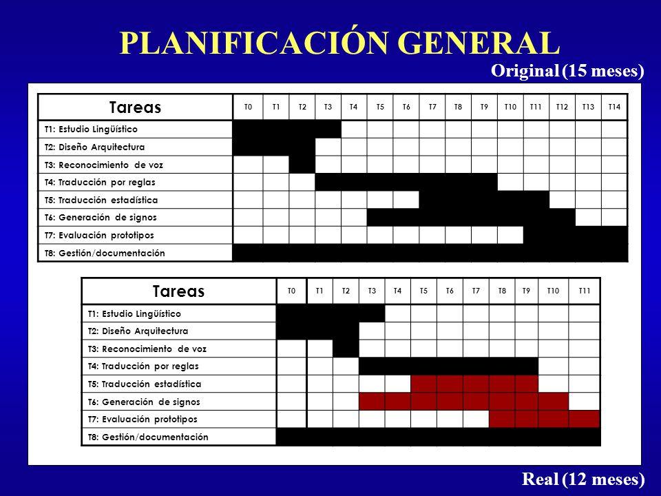 PLANIFICACIÓN GENERAL Original (15 meses) Real (12 meses) Tareas T0T1T2T3T4T5T6T7T8T9T10T11T12T13T14 T1: Estudio Lingüístico T2: Diseño Arquitectura T