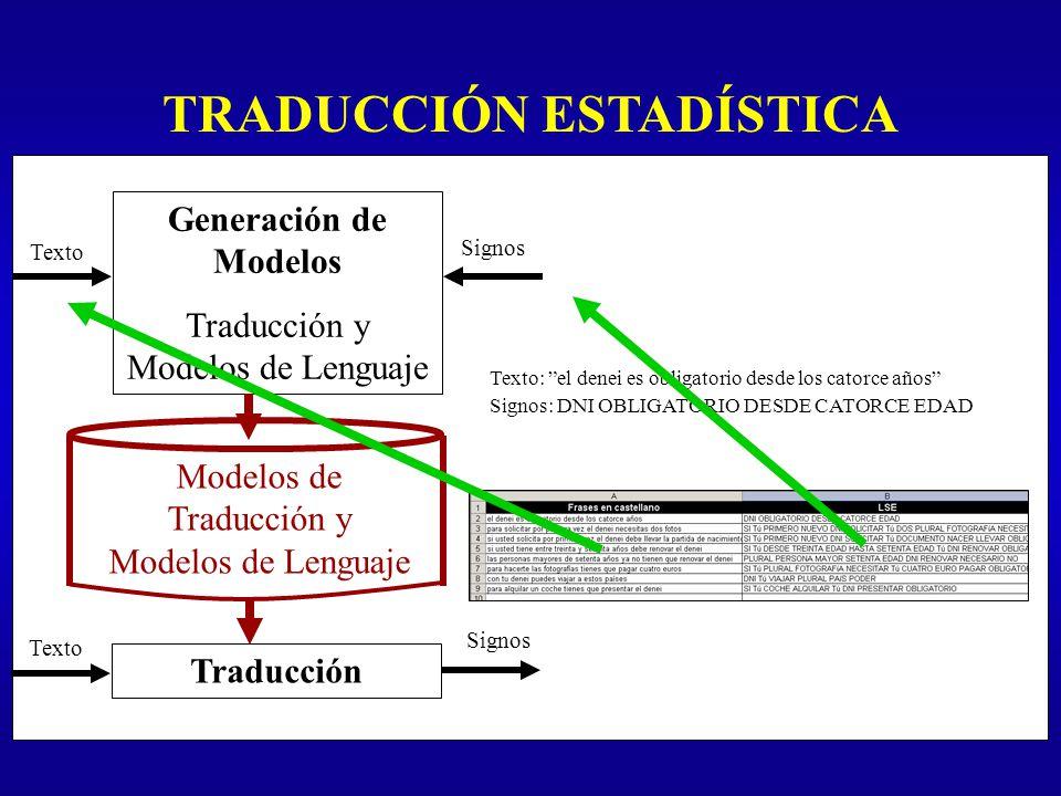 TRADUCCIÓN ESTADÍSTICA Generación de Modelos Traducción y Modelos de Lenguaje Traducción Modelos de Traducción y Modelos de Lenguaje Texto Signos Text