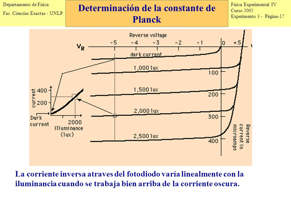 Física Experimental IV Curso 2005 Experimento 3 - Página-17 Departamento de Física Fac.