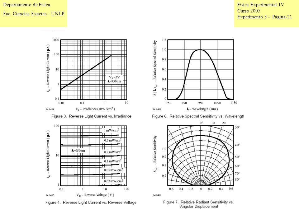 Física Experimental IV Curso 2005 Experimento 3 - Página-21 Departamento de Física Fac.