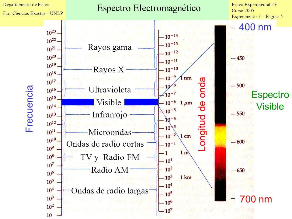 Física Experimental IV Curso 2005 Experimento 3 - Página-5 Departamento de Física Fac.