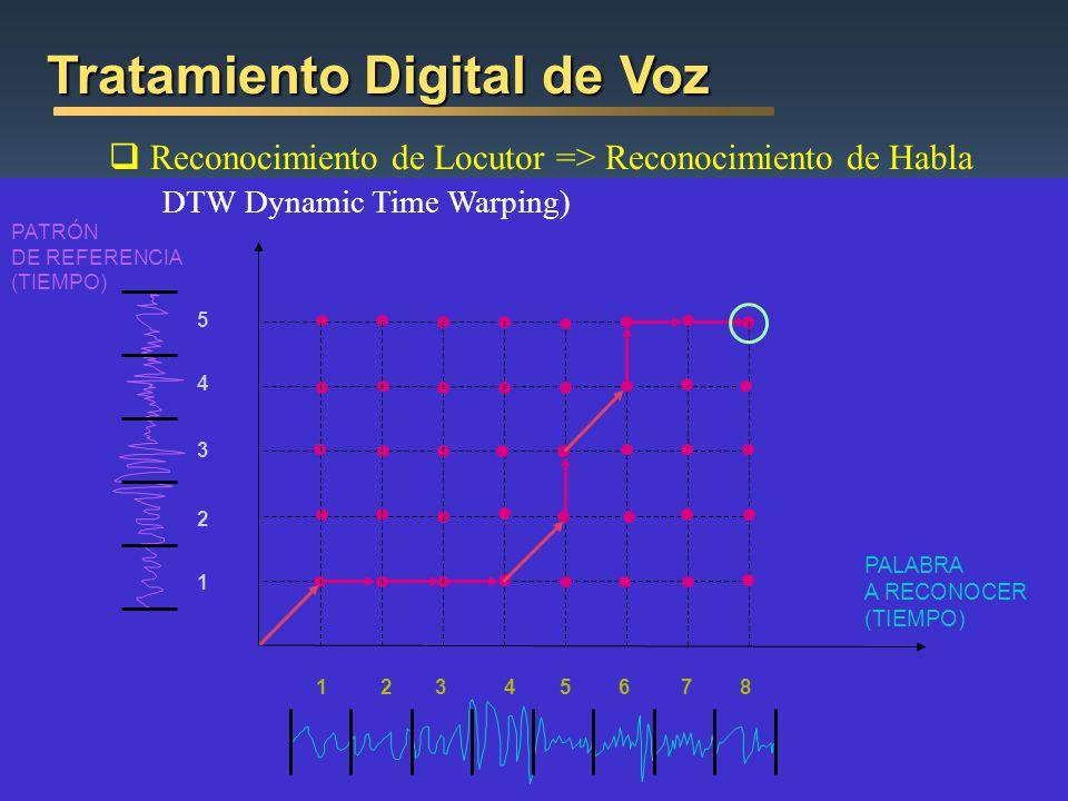 Reconocimiento de Locutor => Reconocimiento de Habla DTW Dynamic Time Warping) Tratamiento Digital de Voz 15678432 5 4 3 2 1 PALABRA A RECONOCER (TIEM
