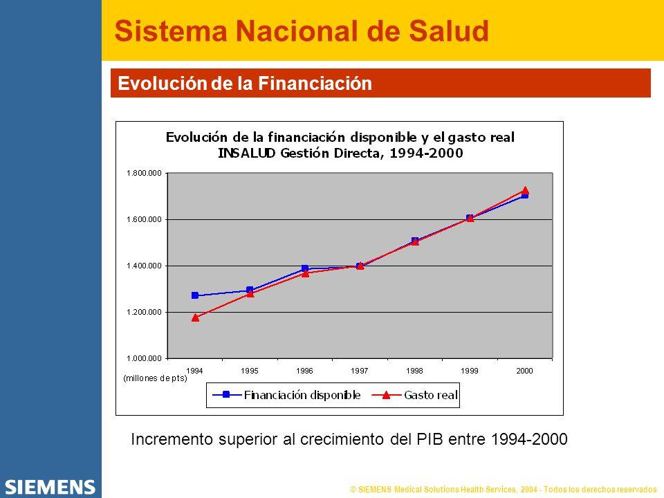 © SIEMENS Medical Solutions Health Services, 2004 - Todos los derechos reservados Sistema Nacional de Salud Evolución de la Financiación Incremento superior al crecimiento del PIB entre 1994-2000