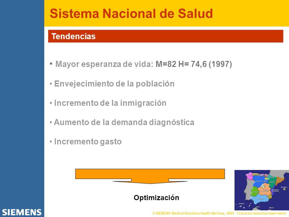 Sistema Nacional de Salud Tendencias Mayor esperanza de vida: M=82 H= 74,6 (1997) Envejecimiento de la población Incremento de la inmigración Aumento de la demanda diagnóstica Incremento gasto Optimización