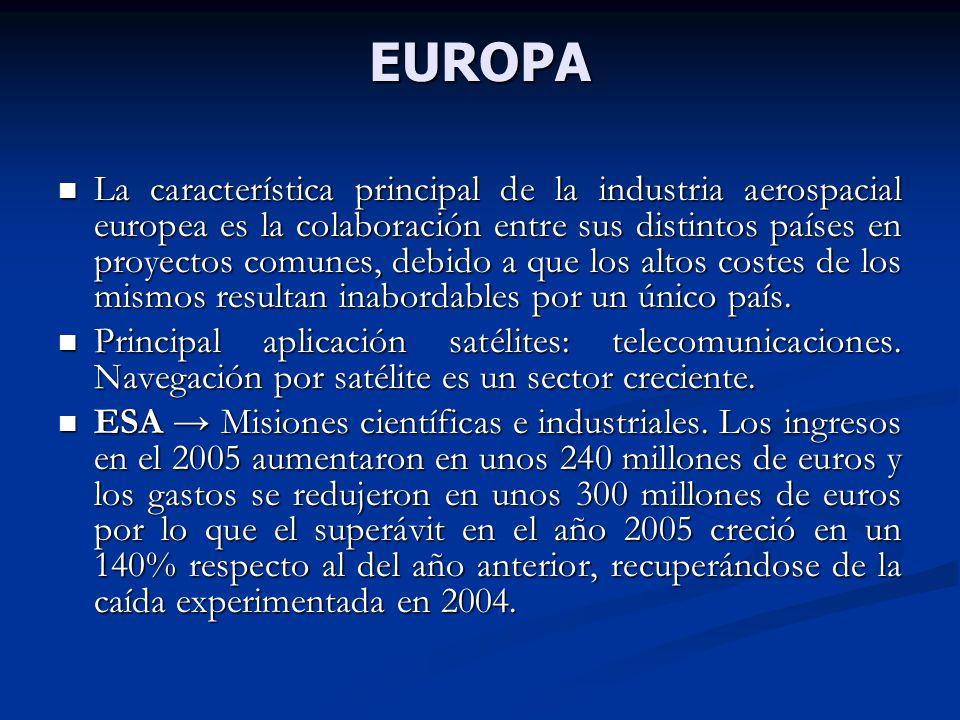 EUROPA La característica principal de la industria aerospacial europea es la colaboración entre sus distintos países en proyectos comunes, debido a que los altos costes de los mismos resultan inabordables por un único país.