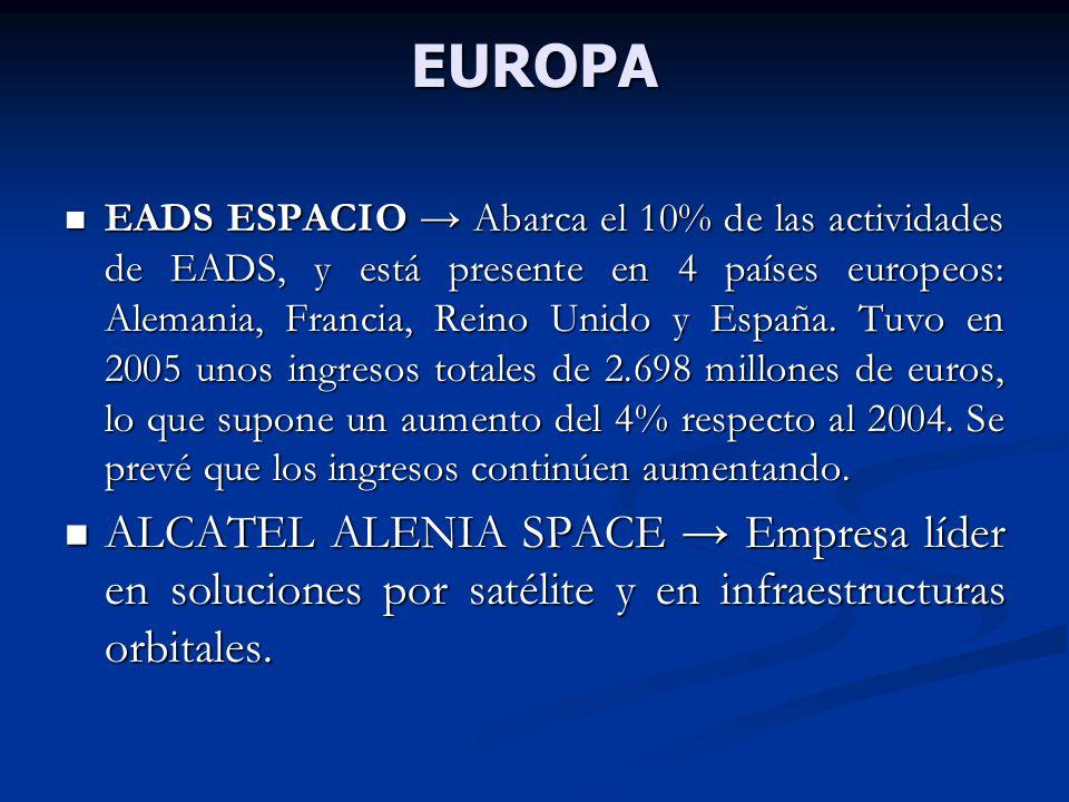 EUROPA EADS ESPACIO Abarca el 10% de las actividades de EADS, y está presente en 4 países europeos: Alemania, Francia, Reino Unido y España. Tuvo en 2