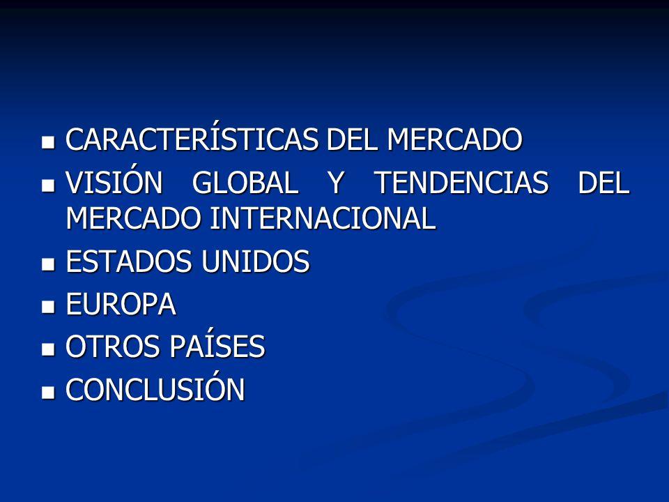CARACTERÍSTICAS DEL MERCADO CARACTERÍSTICAS DEL MERCADO VISIÓN GLOBAL Y TENDENCIAS DEL MERCADO INTERNACIONAL VISIÓN GLOBAL Y TENDENCIAS DEL MERCADO INTERNACIONAL ESTADOS UNIDOS ESTADOS UNIDOS EUROPA EUROPA OTROS PAÍSES OTROS PAÍSES CONCLUSIÓN CONCLUSIÓN