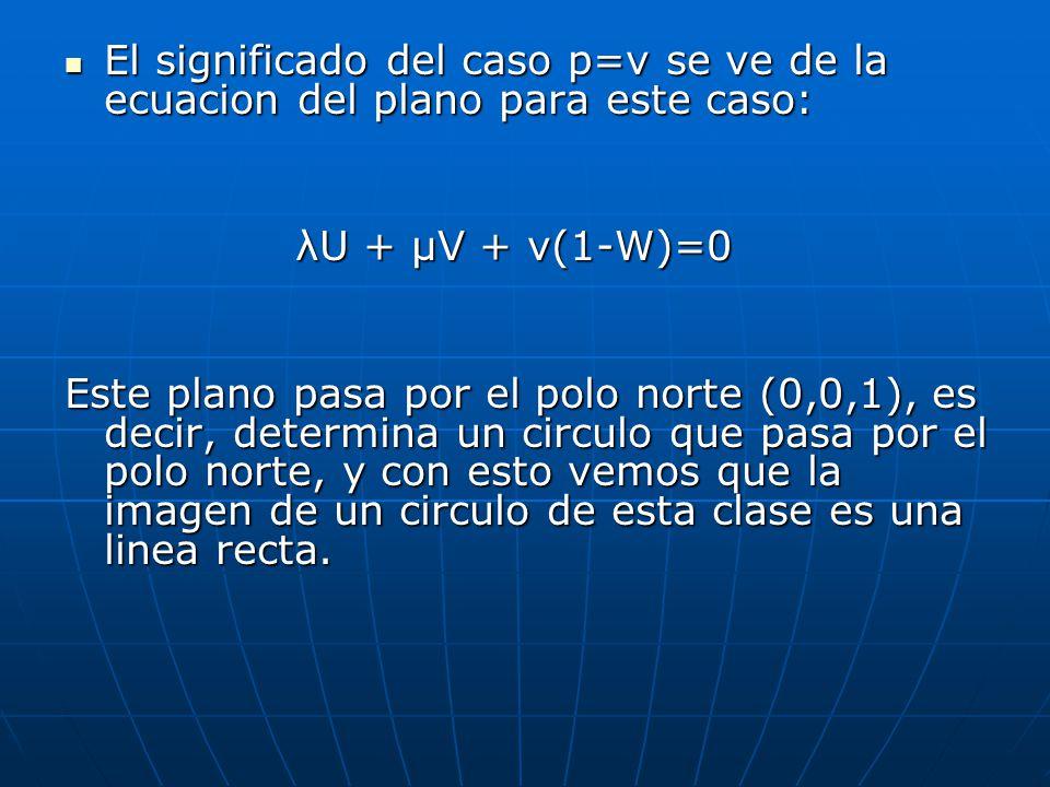 En este caso p<1 por que queremos que la esfera y el plano se intersecan.