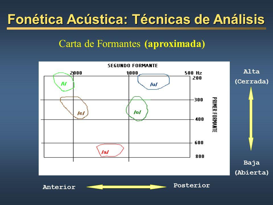 Carta de Formantes (aproximada) Posterior Anterior Alta (Cerrada) Baja (Abierta) Fonética Acústica: Técnicas de Análisis