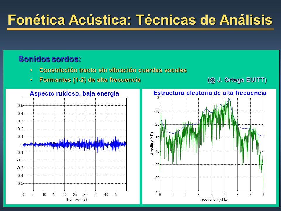 Sonidos sordos: ConstricciónConstricción tracto sin vibración cuerdas vocales FormantesFormantes (1-2) de alta frecuencia (@ J. Ortega EUITT) 05101520