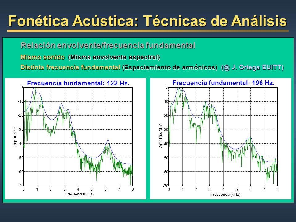 Relación envolvente/frecuencia fundamental Mismo sonido (Misma envolvente espectral) Distinta frecuencia fundamental (Espaciamiento de armónicos) (@ J